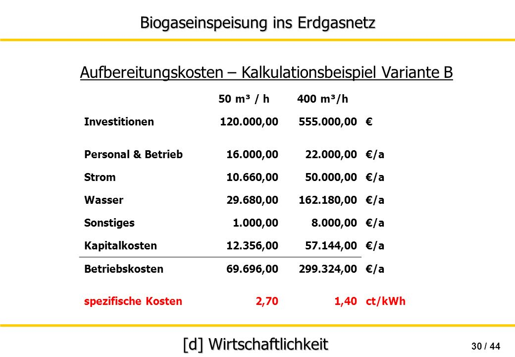 [d] Wirtschaftlichkeit